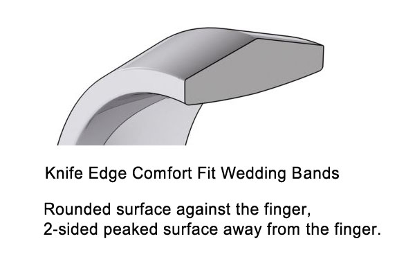 Picture of 14K Gold 2.5 mm Knife Edge Comfort Fit Band